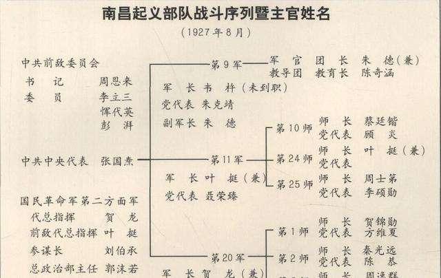 南昌起义的意义和教训,南昌起义是谁领导的,南昌起义三枪为令口令是什么
