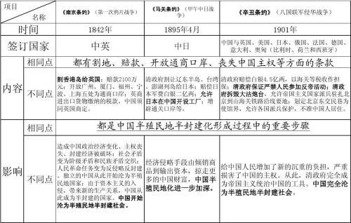南京条约内容及其影响,南京条约开放的通商口岸有哪些