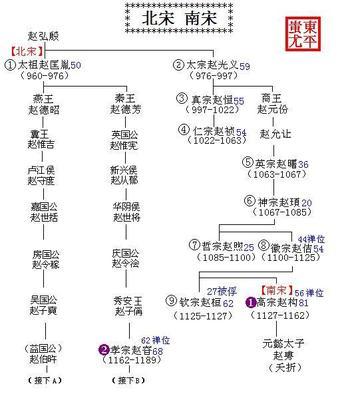 宋朝皇后列表及简介,宋朝皇后谥号一览表
